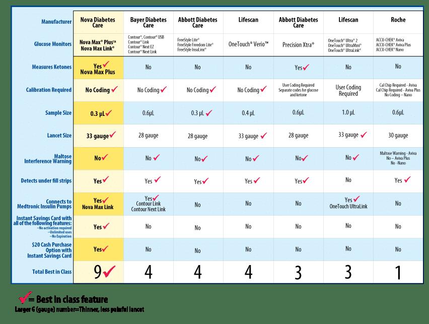 nova-max-plus-vs brand meters